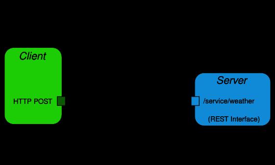 Запросить JSON и распарсить на Java (JUnit/TestNG) - общие