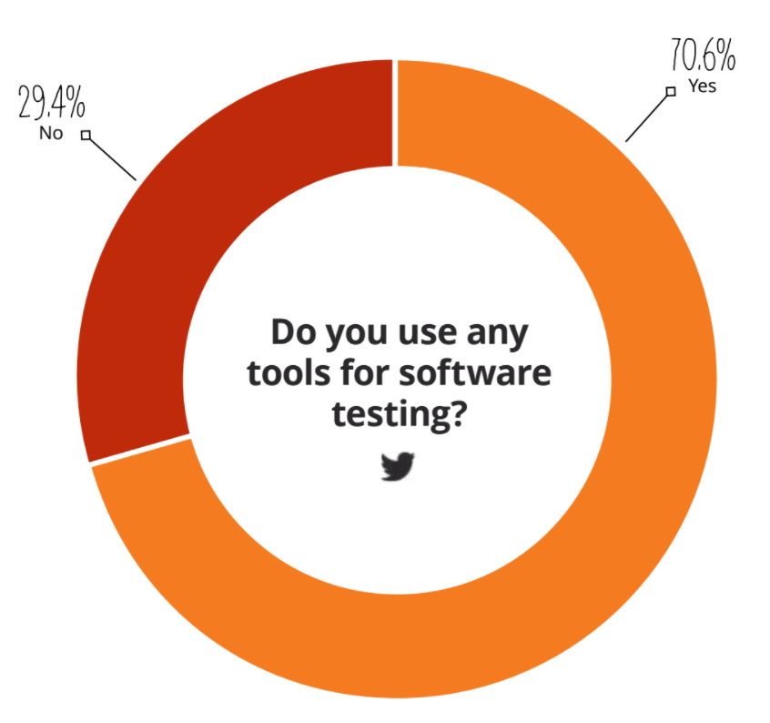 Software testing infographic