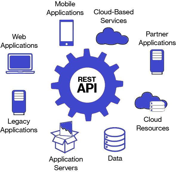 Мой небольшой пример REST API Python Automation - база знаний