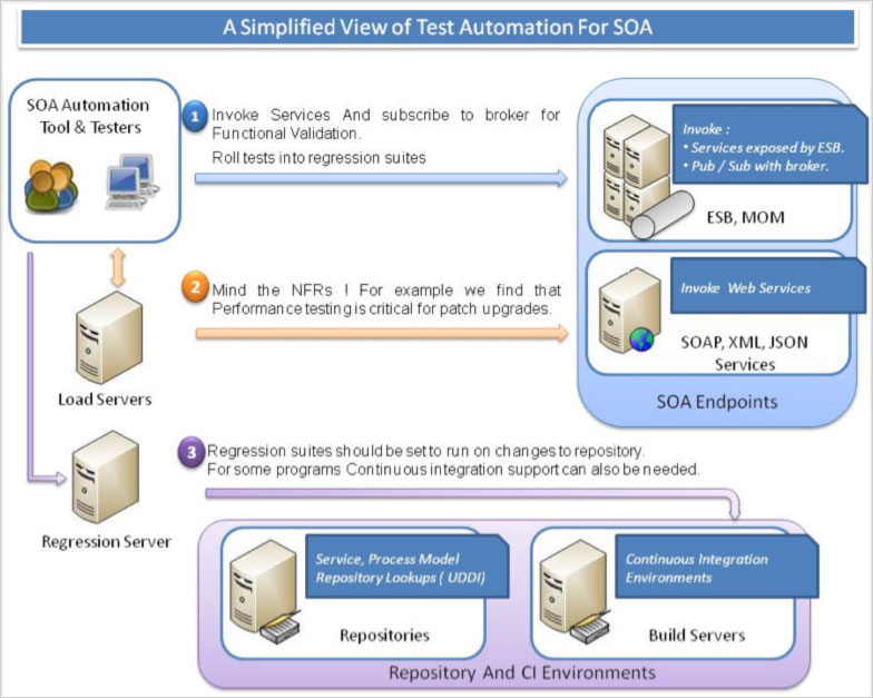 a simplifield view of test automatoin for SOA